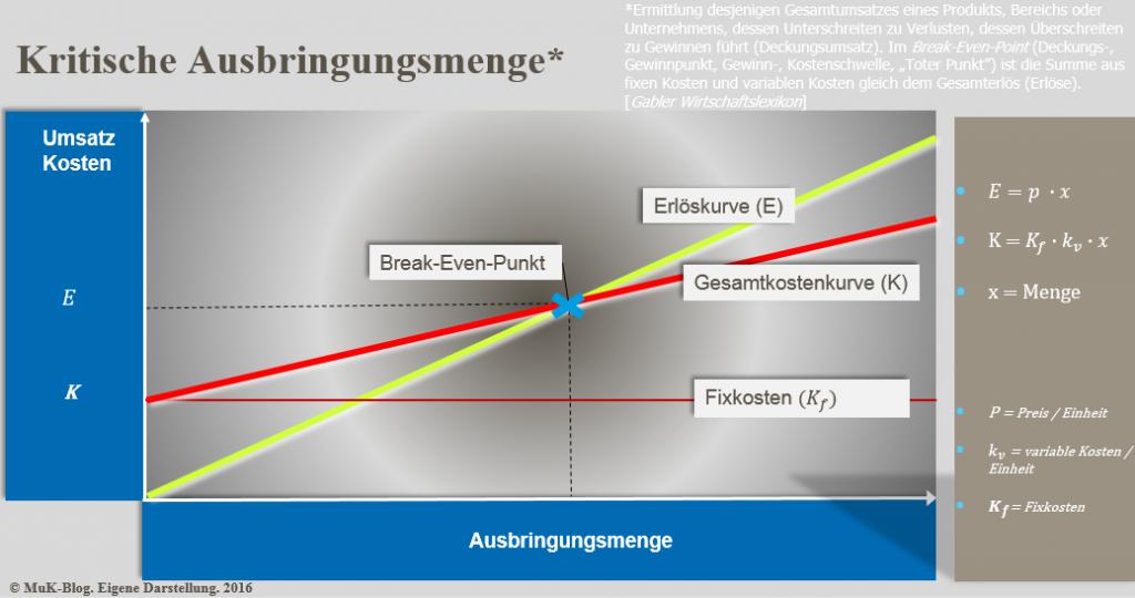 Liwo Limonade: Break-Even-Point-Analyse
