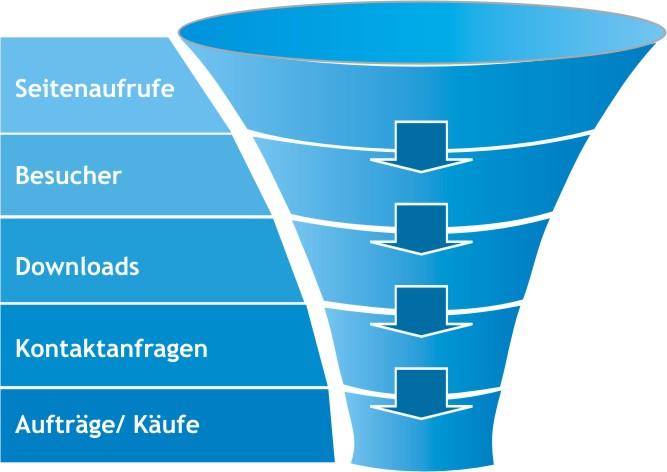 Vom Sales Funnel zum Trust Funnel