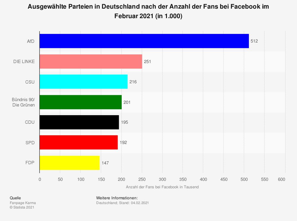 Soziale Medien im politischen Wahlkampf - Deutsche Parteien