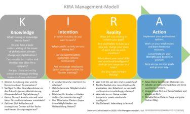 Das KIRA Management-Modell